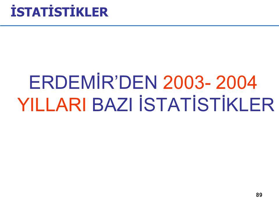 89 İSTATİSTİKLER ERDEMİR'DEN 2003- 2004 YILLARI BAZI İSTATİSTİKLER