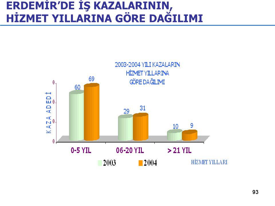 93 ERDEMİR'DE İŞ KAZALARININ, HİZMET YILLARINA GÖRE DAĞILIMI