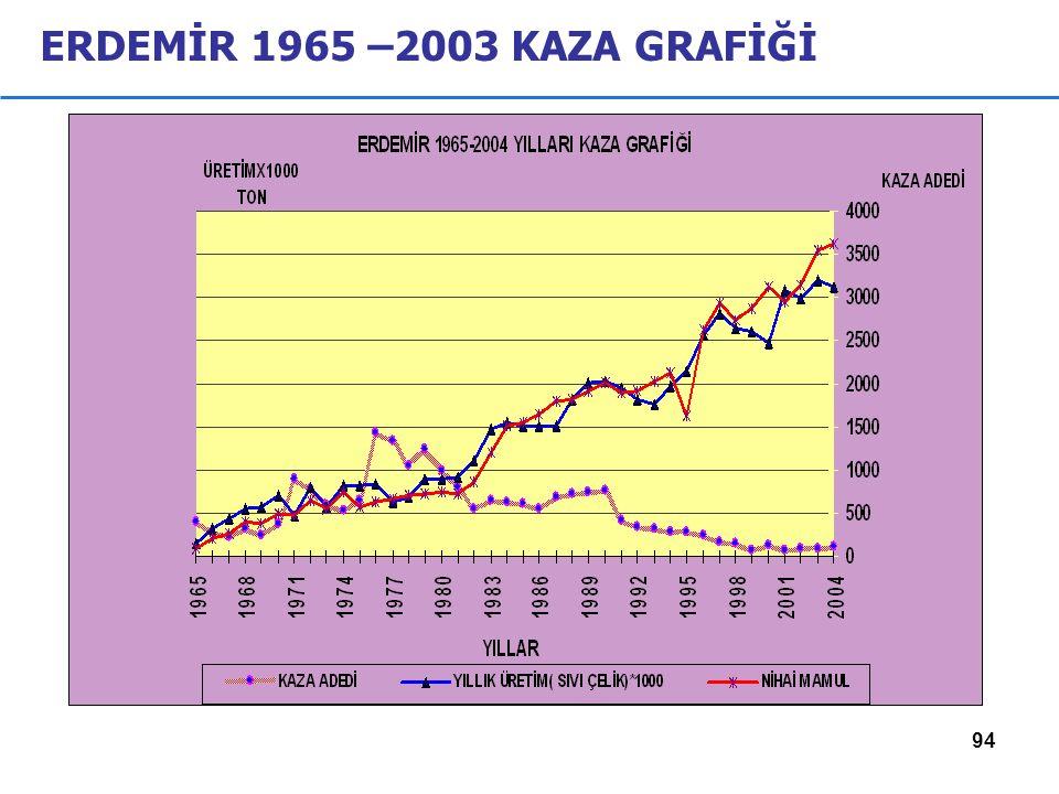 94 ERDEMİR 1965 –2003 KAZA GRAFİĞİ