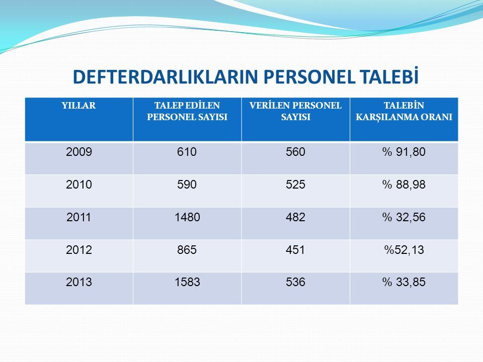 DEFTERDARLIKLARIN PERSONEL TALEBİ YILLARTALEP EDİLEN PERSONEL SAYISI VERİLEN PERSONEL SAYISI TALEBİN KARŞILANMA ORANI 2009610560% 91,80 2010590525% 88,98 20111480482% 32,56 2012865451%52,13 20131583536% 33,85