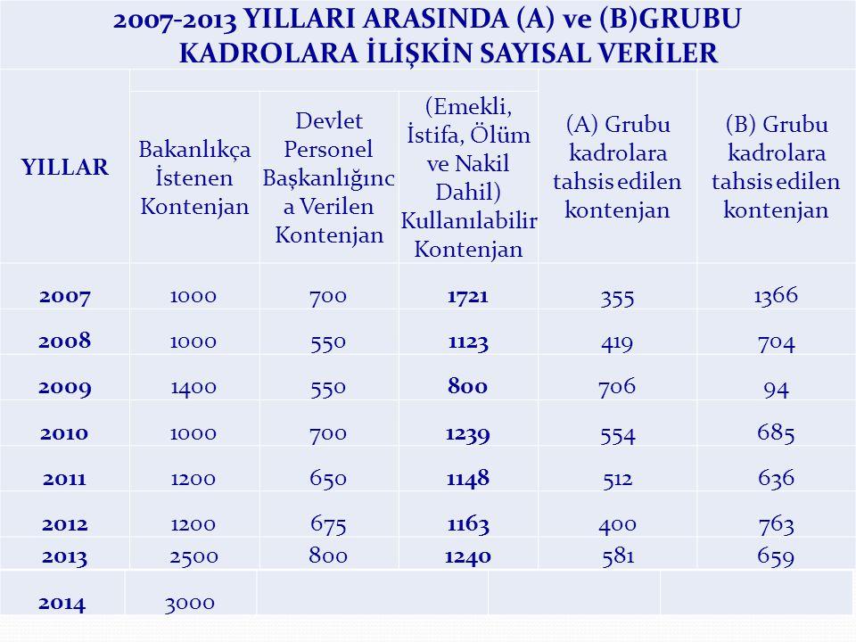 2007-2013 YILLARI ARASINDA (A) ve (B)GRUBU KADROLARA İLİŞKİN SAYISAL VERİLER YILLAR (A) Grubu kadrolara tahsis edilen kontenjan (B) Grubu kadrolara tahsis edilen kontenjan Bakanlıkça İstenen Kontenjan Devlet Personel Başkanlığınc a Verilen Kontenjan (Emekli, İstifa, Ölüm ve Nakil Dahil) Kullanılabilir Kontenjan 2007100070017213551366 200810005501123419704 2009140055080070694 201010007001239554685 201112006501148512636 201212006751163400763 201325008001240581659 20143000