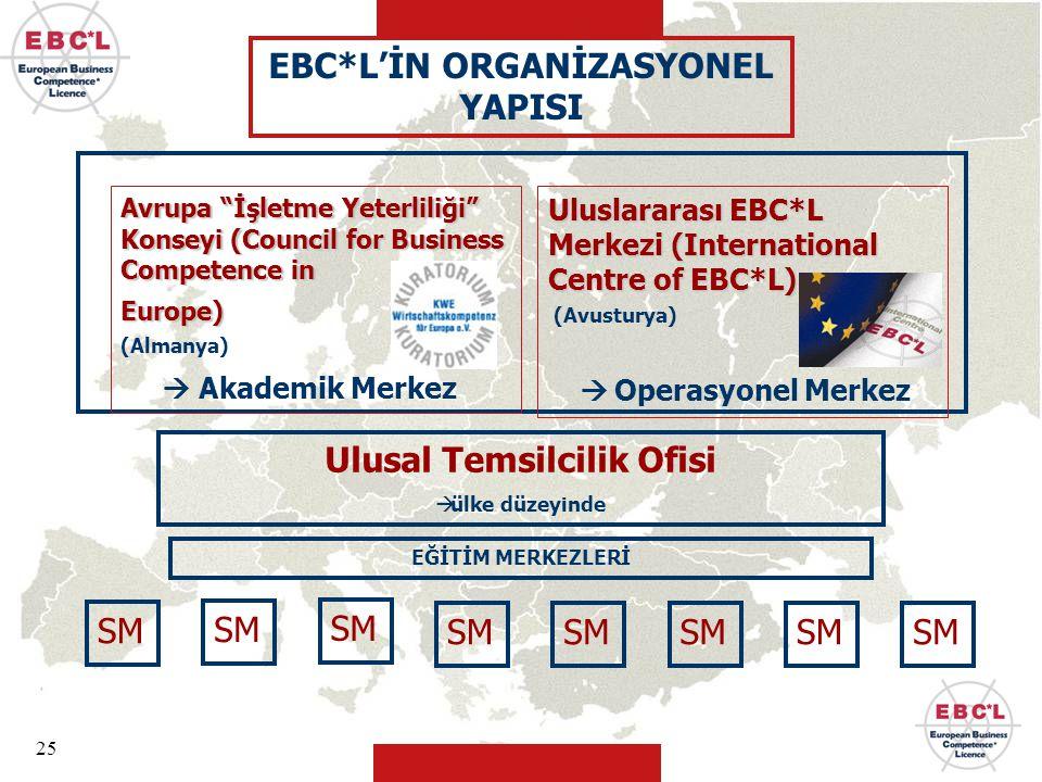 """25 Ulusal Temsilcilik Ofisi  ülke düzeyinde SM Uluslararası EBC*L Merkezi (International Centre of EBC*L) (Avusturya) Avrupa """"İşletme Yeterliliği"""" Ko"""