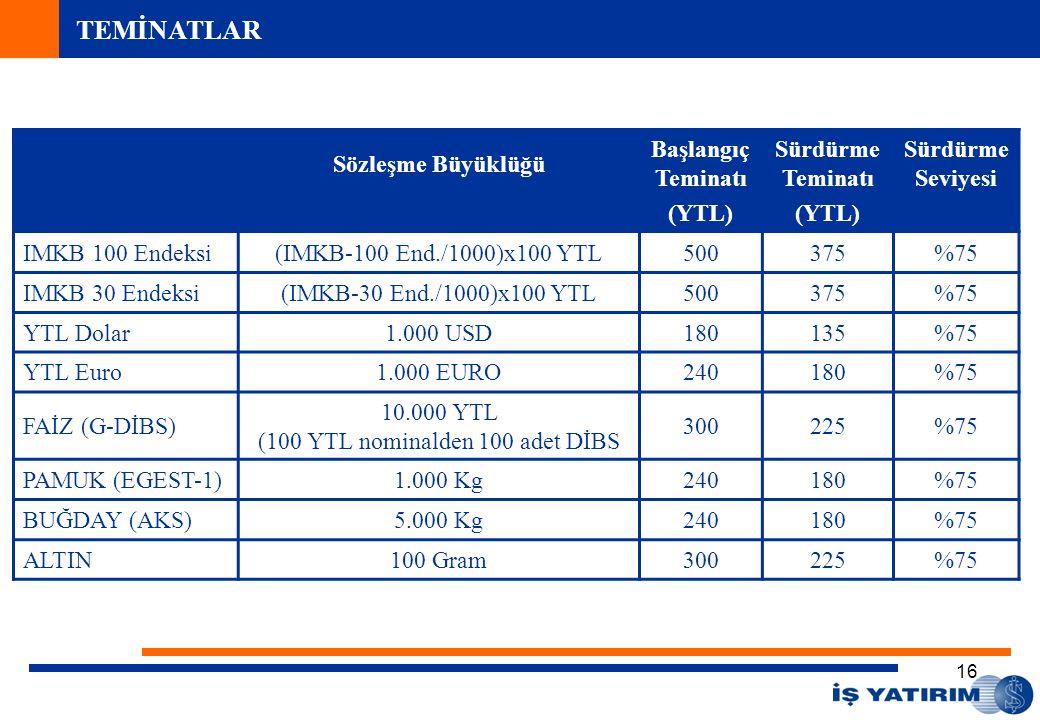 16 Sözleşme Büyüklüğü Başlangıç Teminatı (YTL) Sürdürme Teminatı (YTL) Sürdürme Seviyesi IMKB 100 Endeksi(IMKB-100 End./1000)x100 YTL500375%75 IMKB 30 Endeksi(IMKB-30 End./1000)x100 YTL500375%75 YTL Dolar1.000 USD180135%75 YTL Euro1.000 EURO240180%75 FAİZ (G-DİBS) 10.000 YTL (100 YTL nominalden 100 adet DİBS 300225%75 PAMUK (EGEST-1)1.000 Kg240180%75 BUĞDAY (AKS)5.000 Kg240180%75 ALTIN100 Gram300225%75 TEMİNATLAR