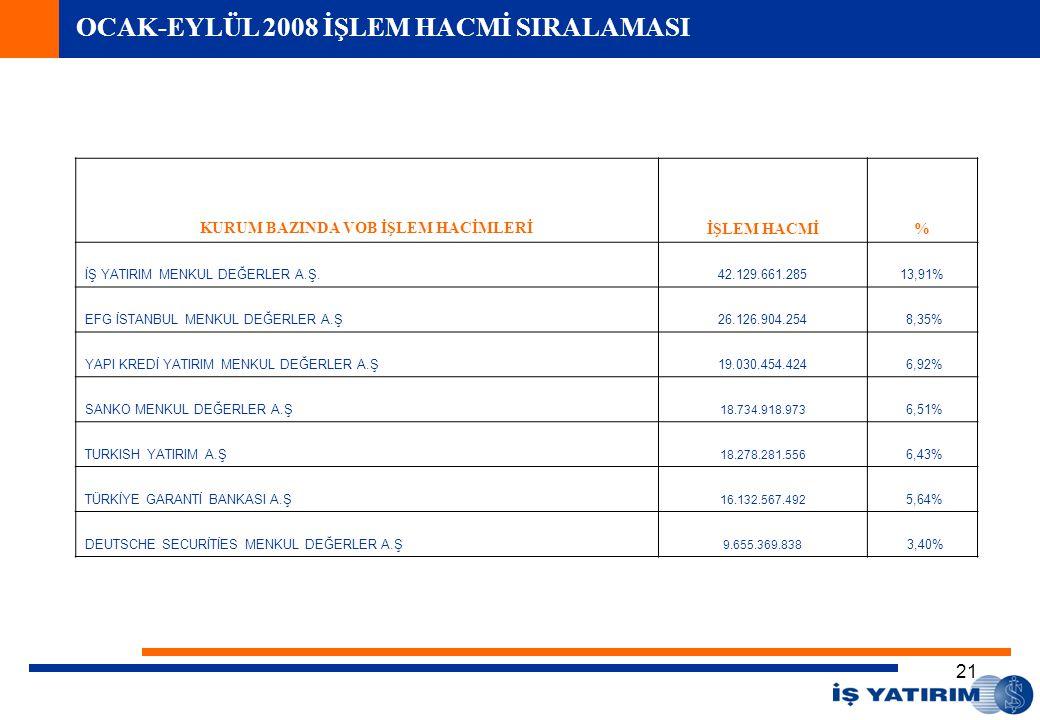 22 İŞ YATIRIM MENKUL DEĞERLER A.Ş. isyatirim.com.tr isinvestment.com