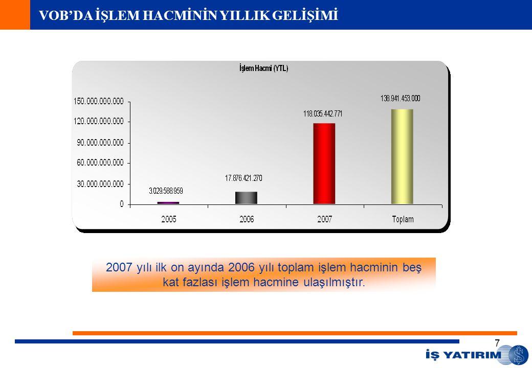 7 VOB'DA İŞLEM HACMİNİN YILLIK GELİŞİMİ 2007 yılı ilk on ayında 2006 yılı toplam işlem hacminin beş kat fazlası işlem hacmine ulaşılmıştır.