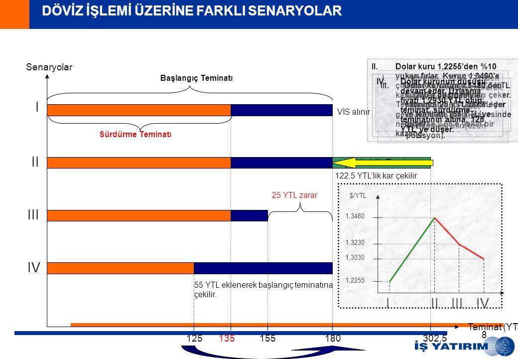 8 135180 Teminat (YTL) 302,5 I.Yatırımcı 1,2255 YTL'den 180 YTL teminat yatırarak sözleşme büyüklüğü 1000 $ olan bir adet Aralık vadeli işlem sözleşme