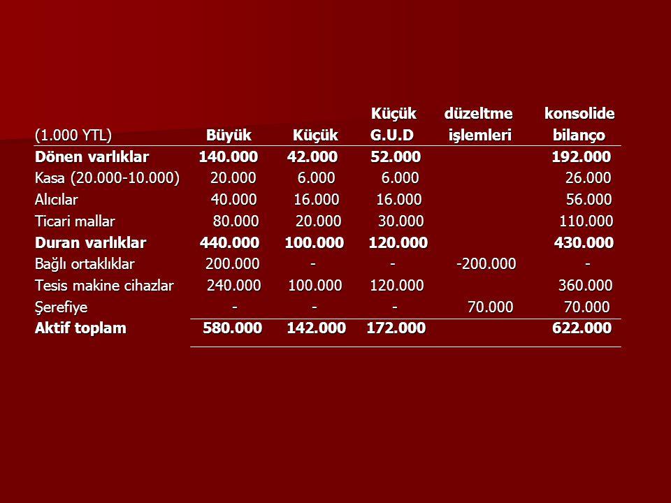 Küçük düzeltme konsolide Küçük düzeltme konsolide (1.000 YTL) Büyük Küçük G.U.D işlemleri bilanço Dönen varlıklar 140.000 42.000 52.000 192.000 Kasa (