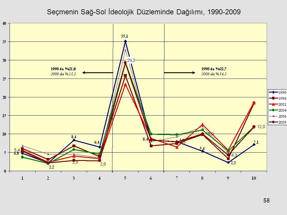 58 Seçmenin Sağ-Sol İdeolojik Düzleminde Dağılımı, 1990-2009