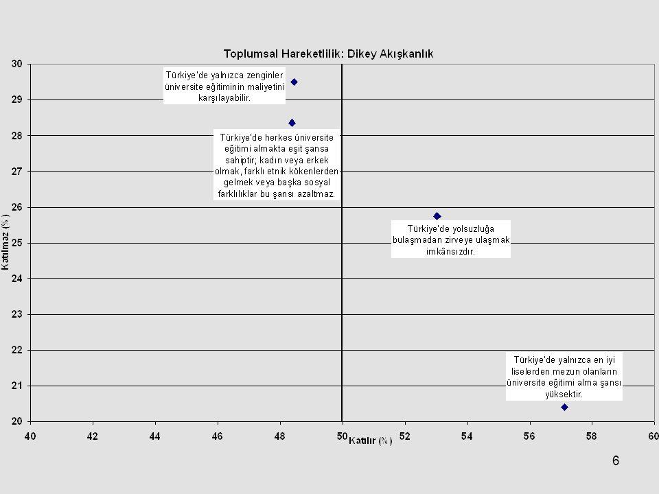 7 Gelir Dağılımında Eşitsizlik