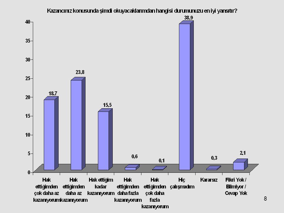29 %1,2%2,9%7,4%52,1%25,2 Bu gösterilenler arasından bir tercih yapamıyor %3,4 Fikri Yok / Bilmiyor / Cevap Yok %7,7 Sizce Türkiye nasıl olmalıdır?