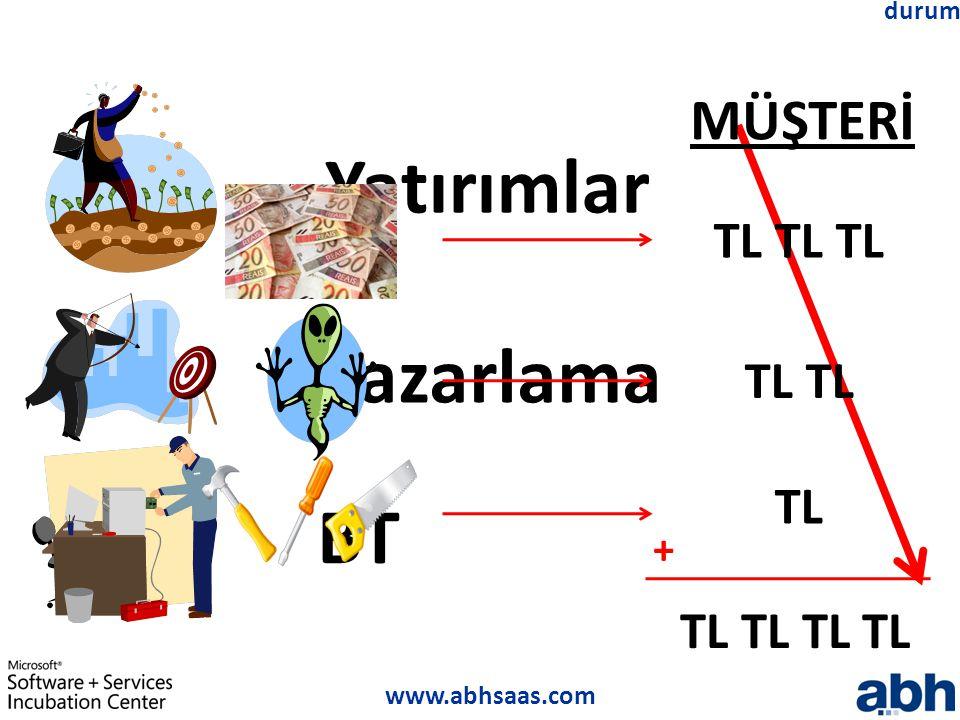 www.abhsaas.com durum Yatırımlar Pazarlama BT TL TL TL TL TL TL MÜŞTERİ +