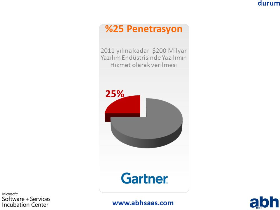 www.abhsaas.com durum %25 Penetrasyon 2011 yılına kadar $200 Milyar Yazılım Endüstrisinde Yazılımın Hizmet olarak verilmesi 25%