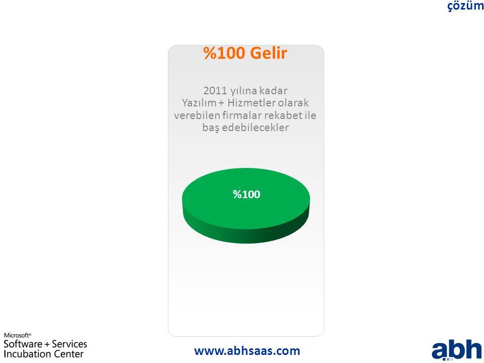 www.abhsaas.com çözüm %100 Gelir 2011 yılına kadar Yazılım + Hizmetler olarak verebilen firmalar rekabet ile baş edebilecekler