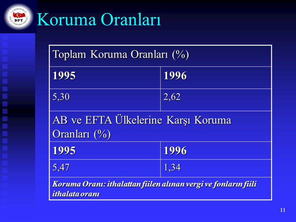 11 Toplam Koruma Oranları (%) 19951996 5,302,62 AB ve EFTA Ülkelerine Karşı Koruma Oranları (%) 19951996 5,471,34 Koruma Oranı: ithalattan fiilen alın