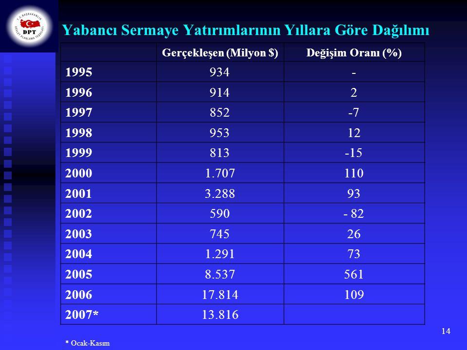 14 Yabancı Sermaye Yatırımlarının Yıllara Göre Dağılımı Gerçekleşen (Milyon $)Değişim Oranı (%) 1995934- 19969142 1997852-7 199895312 1999813-15 20001