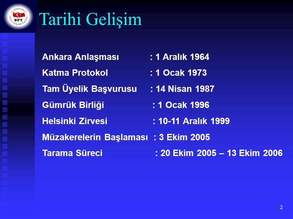 2 Ankara Anlaşması : 1 Aralık 1964 Katma Protokol : 1 Ocak 1973 Tam Üyelik Başvurusu : 14 Nisan 1987 Gümrük Birliği : 1 Ocak 1996 Helsinki Zirvesi : 1