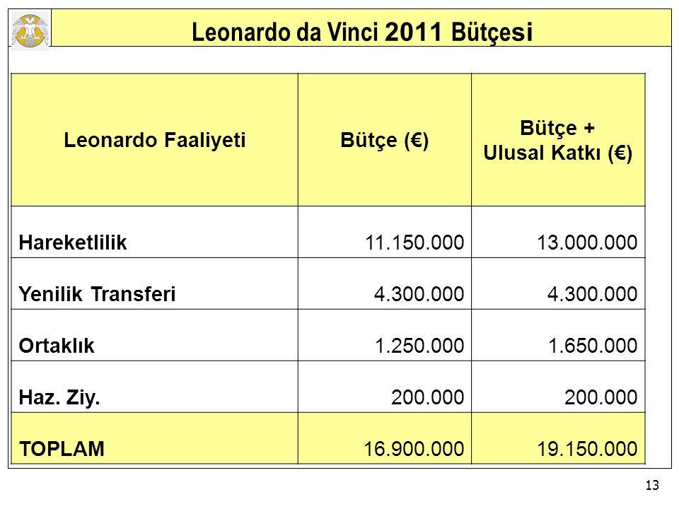 13 AVRUPA BİRLİĞİ EĞİTİM VE GENÇLİK PROGRAMLARI MERKEZİ BAŞKANLIĞI Leonardo da Vinci 2011 Bütçe si Leonardo FaaliyetiBütçe (€) Bütçe + Ulusal Katkı (€) Hareketlilik11.150.00013.000.000 Yenilik Transferi4.300.000 Ortaklık1.250.0001.650.000 Haz.