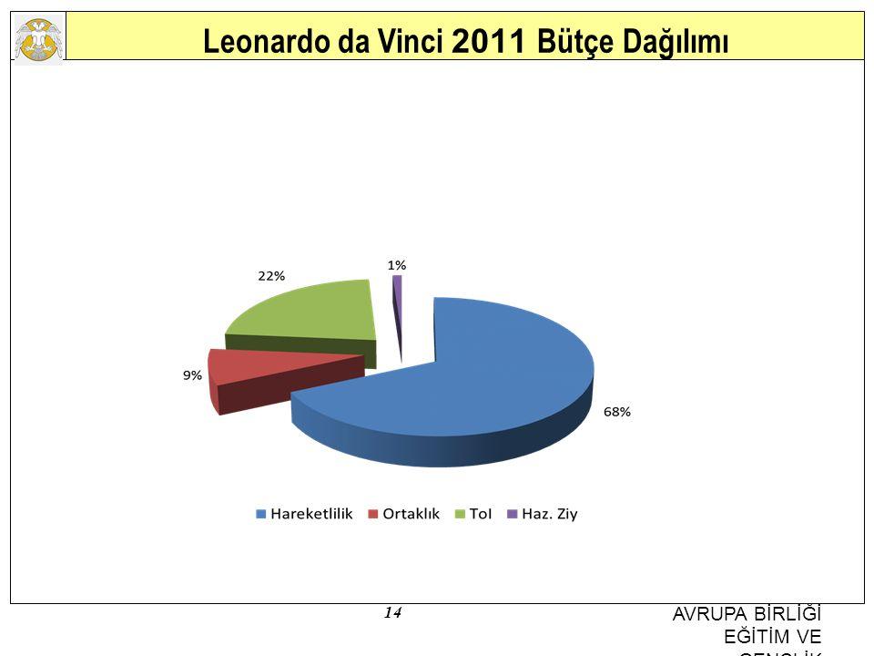 14 AVRUPA BİRLİĞİ EĞİTİM VE GENÇLİK PROGRAMLARI MERKEZİ BAŞKANLIĞI Leonardo da Vinci 2011 Bütçe Dağılımı