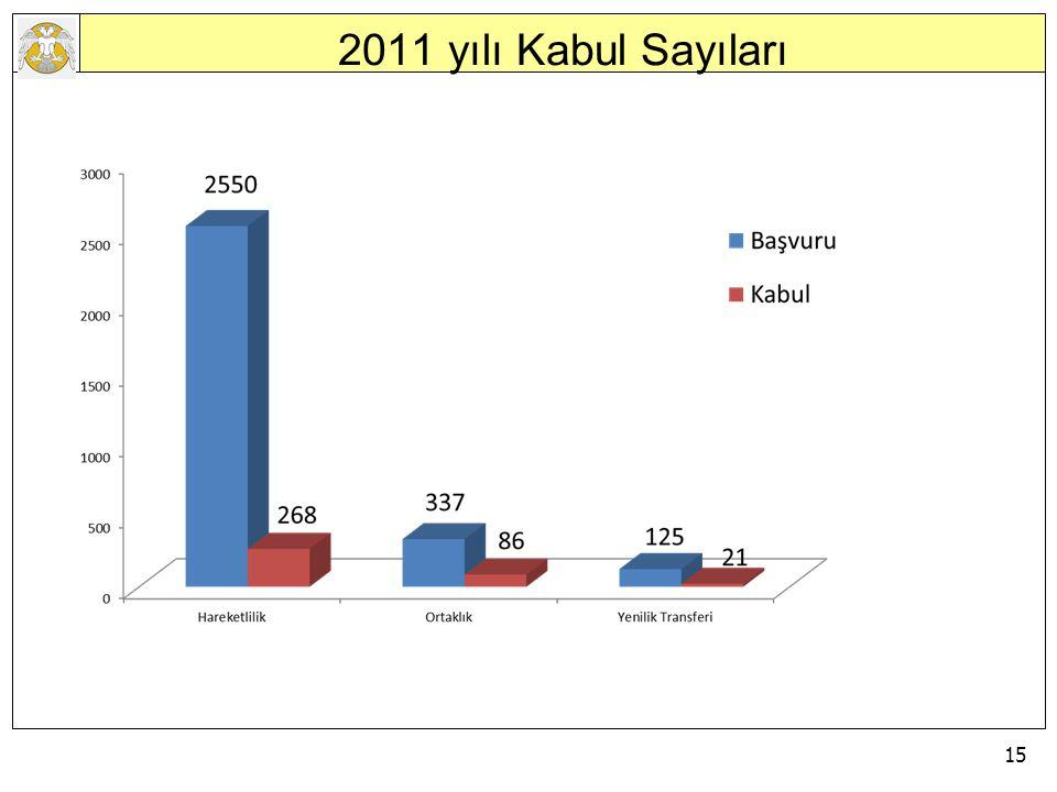15 AVRUPA BİRLİĞİ EĞİTİM VE GENÇLİK PROGRAMLARI MERKEZİ BAŞKANLIĞI 2011 yılı Kabul Sayıları