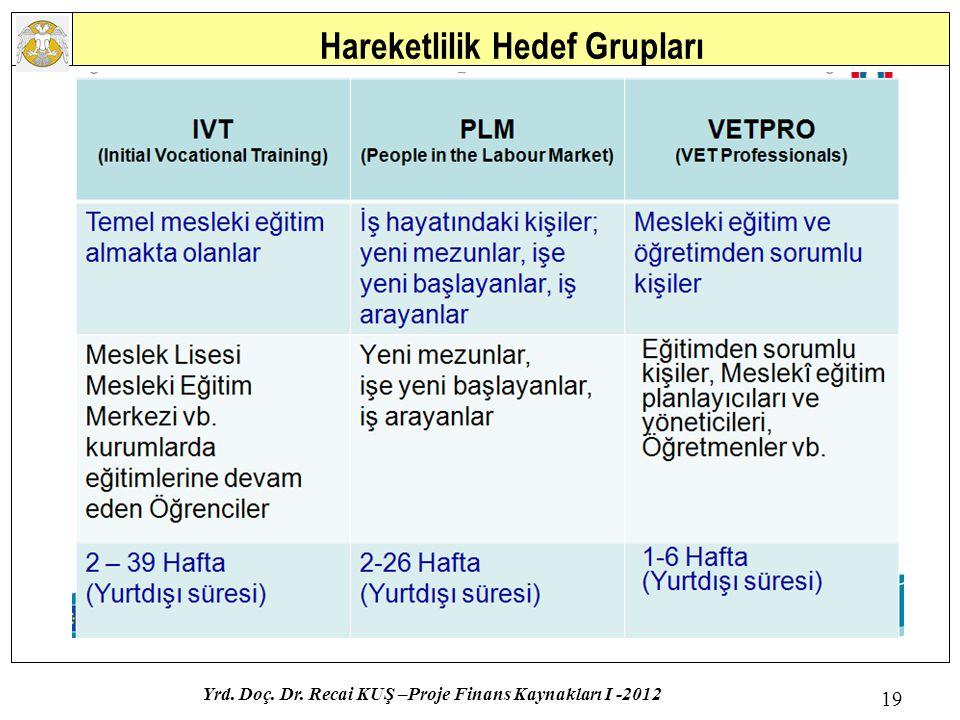Hareketlilik Hedef Grupları Yrd. Doç. Dr. Recai KUŞ –Proje Finans Kaynakları I -2012 19