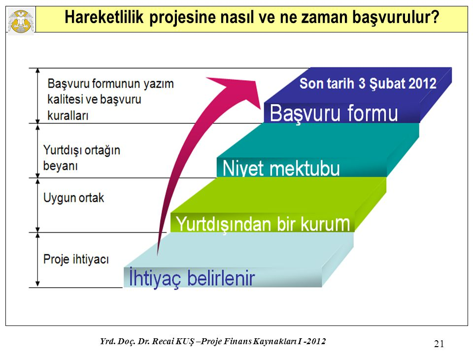 Hareketlilik projesine nasıl ve ne zaman başvurulur? Yrd. Doç. Dr. Recai KUŞ –Proje Finans Kaynakları I -2012 21