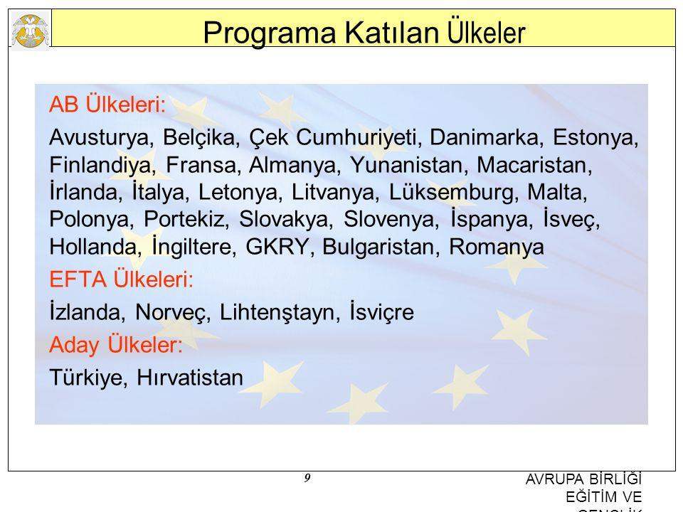 9 AVRUPA BİRLİĞİ EĞİTİM VE GENÇLİK PROGRAMLARI MERKEZİ BAŞKANLIĞI Programa Katılan Ülkeler AB Ülkeleri: Avusturya, Belçika, Çek Cumhuriyeti, Danimarka, Estonya, Finlandiya, Fransa, Almanya, Yunanistan, Macaristan, İrlanda, İtalya, Letonya, Litvanya, Lüksemburg, Malta, Polonya, Portekiz, Slovakya, Slovenya, İspanya, İsveç, Hollanda, İngiltere, GKRY, Bulgaristan, Romanya EFTA Ülkeleri: İzlanda, Norveç, Lihtenştayn, İsviçre Aday Ülkeler: Türkiye, Hırvatistan
