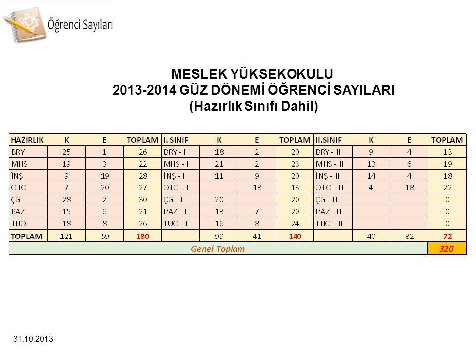 MESLEK YÜKSEKOKULU 2013-2014 GÜZ DÖNEMİ ÖĞRENCİ SAYILARI (Hazırlık Sınıfı Dahil) 31.10.2013