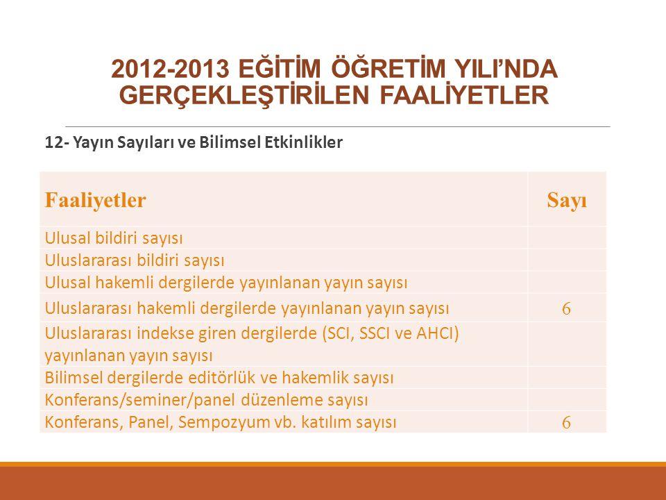 2012-2013 EĞİTİM ÖĞRETİM YILI'NDA GERÇEKLEŞTİRİLEN FAALİYETLER 12- Yayın Sayıları ve Bilimsel Etkinlikler FaaliyetlerSayı Ulusal bildiri sayısı Ulusla