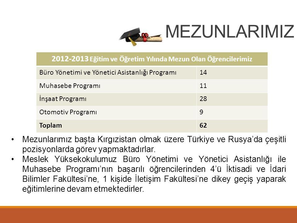 2012-2013 Eğitim ve Öğretim Yılında Mezun Olan Öğrencilerimiz Büro Yönetimi ve Yönetici Asistanlığı Programı14 Muhasebe Programı11 İnşaat Programı28 O