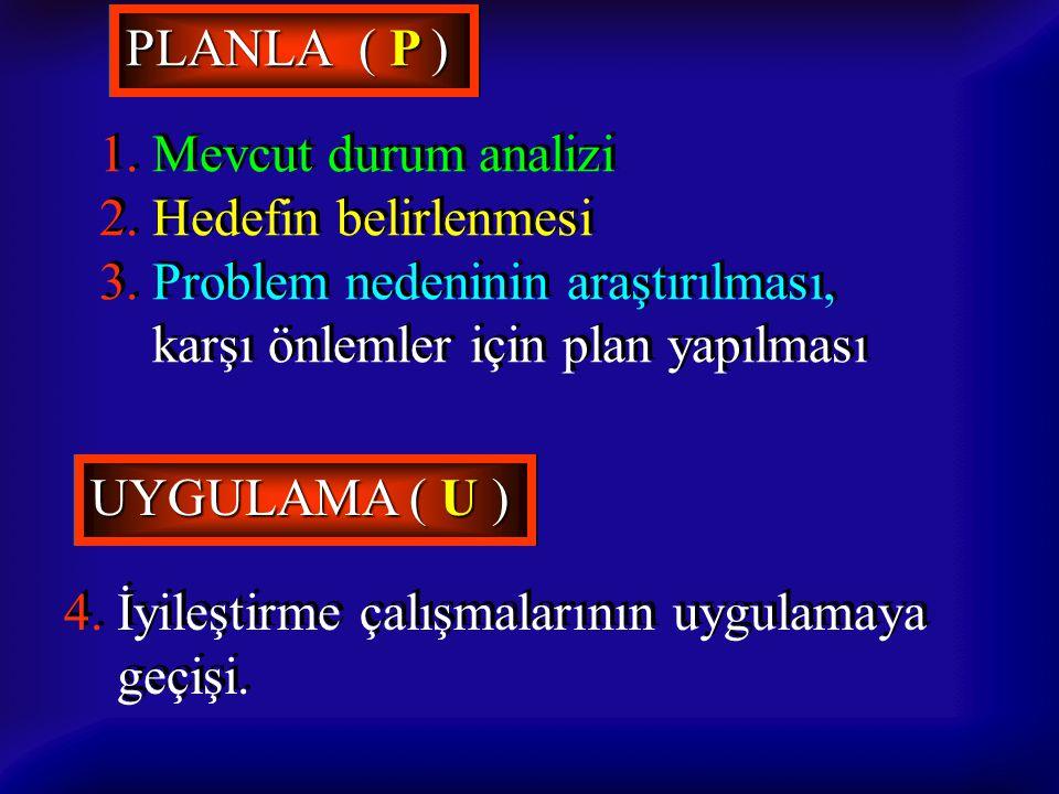 PLANLA ( P ) 1. Mevcut durum analizi 2. Hedefin belirlenmesi 3. Problem nedeninin araştırılması, karşı önlemler için plan yapılması 1. Mevcut durum an