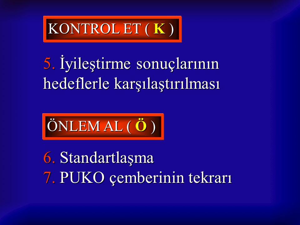 KONTROL ET ( K ) 5. İyileştirme sonuçlarının hedeflerle karşılaştırılması ÖNLEM AL ( Ö ) 6. Standartlaşma 7. PUKO çemberinin tekrarı