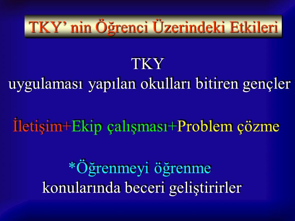 TKY' nin Öğrenci Üzerindeki Etkileri TKY uygulaması yapılan okulları bitiren gençler TKY uygulaması yapılan okulları bitiren gençler İletişim+Ekip çal