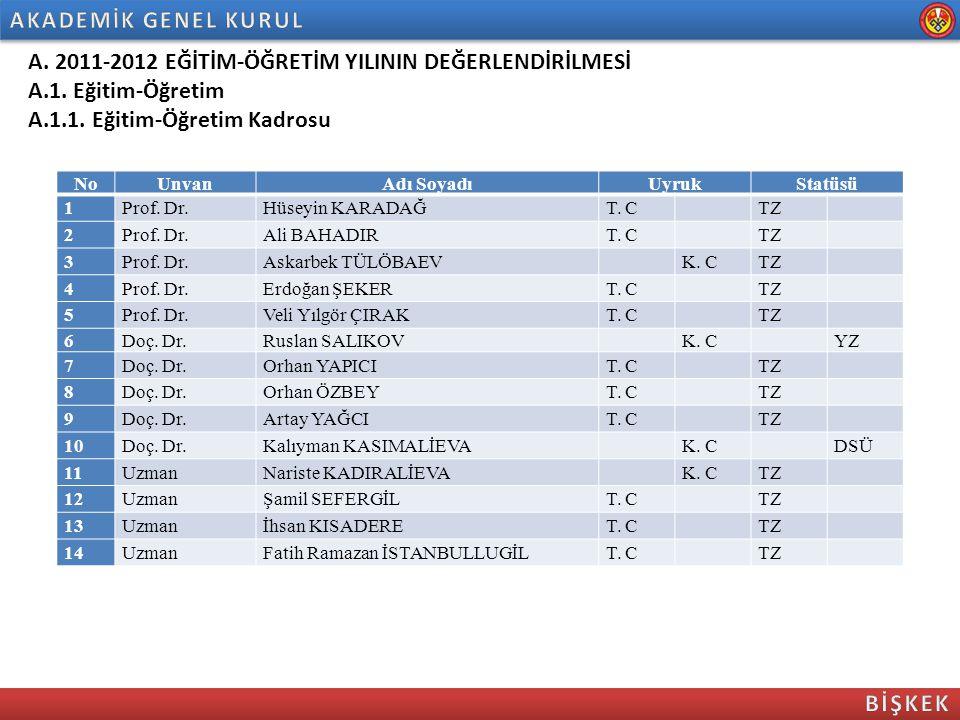 NoUnvanAdı SoyadıUyrukStatüsü 1Prof. Dr.Hüseyin KARADAĞT. C TZ 2Prof. Dr.Ali BAHADIRT. C TZ 3Prof. Dr.Askarbek TÜLÖBAEV K. CTZ 4Prof. Dr.Erdoğan ŞEKER