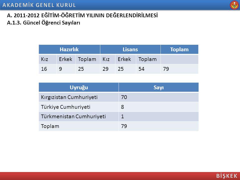 A. 2011-2012 EĞİTİM-ÖĞRETİM YILININ DEĞERLENDİRİLMESİ A.1.3. Güncel Öğrenci Sayıları HazırlıkLisansToplam KızErkekToplamKızErkekToplam 1692529255479 U