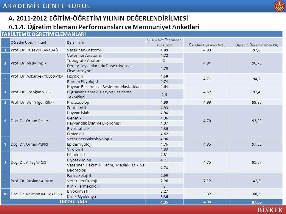 A. 2011-2012 EĞİTİM-ÖĞRETİM YILININ DEĞERLENDİRİLMESİ A.1.4. Öğretim Elemanı Performansları ve Memnuniyet Anketleri FAKÜLTEMİZ ÖĞRETİM ELEMANLARI Öğre