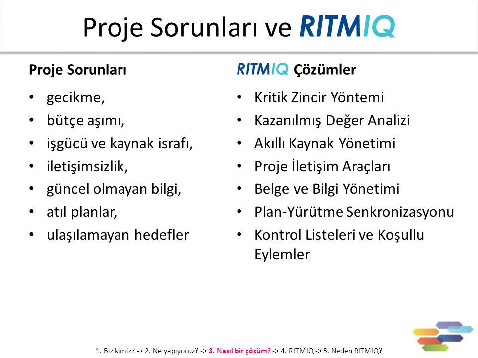 Proje Sorunları gecikme, bütçe aşımı, işgücü ve kaynak israfı, iletişimsizlik, güncel olmayan bilgi, atıl planlar, ulaşılamayan hedefler RITMIQ Çözümler Kritik Zincir Yöntemi Kazanılmış Değer Analizi Akıllı Kaynak Yönetimi Proje İletişim Araçları Belge ve Bilgi Yönetimi Plan-Yürütme Senkronizasyonu Kontrol Listeleri ve Koşullu Eylemler Proje Sorunları ve RITMIQ 1.
