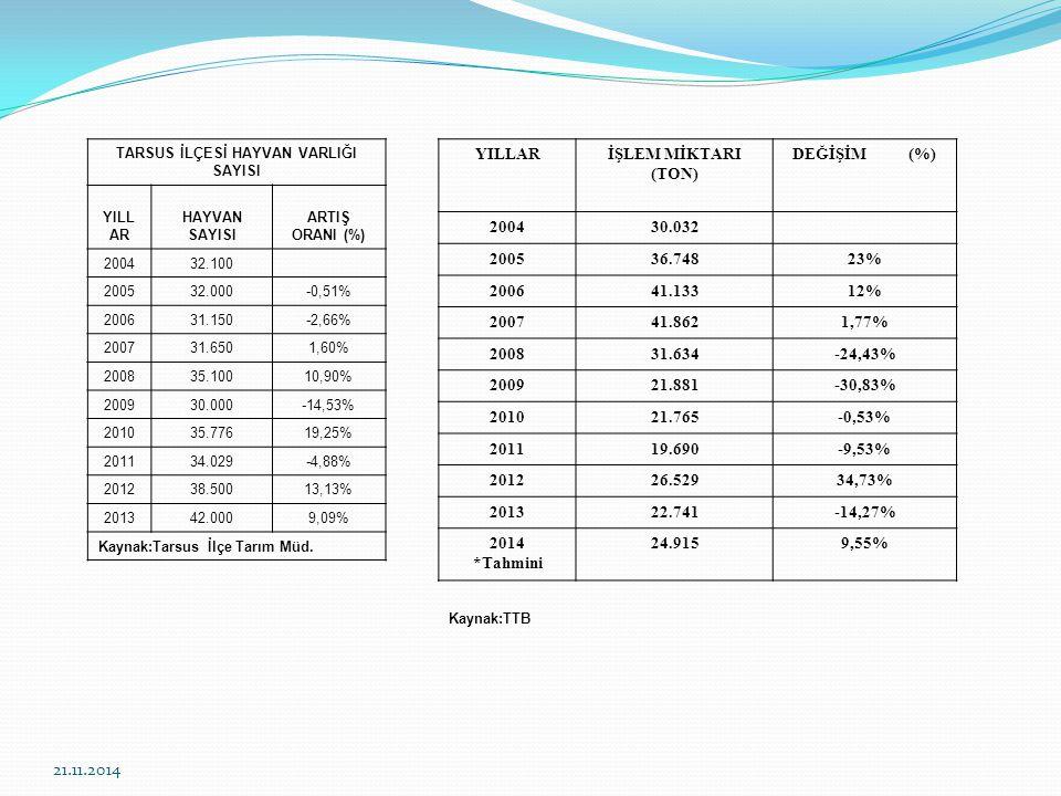 TARSUS İLÇESİ HAYVAN VARLIĞI SAYISI YILL AR HAYVAN SAYISI ARTIŞ ORANI (%) 200432.100 200532.000-0,51% 200631.150-2,66% 200731.6501,60% 200835.10010,90% 200930.000-14,53% 201035.77619,25% 201134.029-4,88% 201238.50013,13% 201342.0009,09% Kaynak:Tarsus İlçe Tarım Müd.
