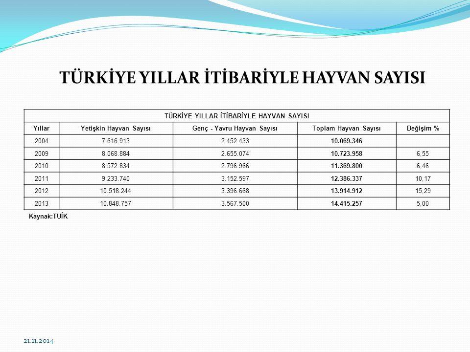 21.11.2014 6- Et Entegre Tesisi Bölgemizde et entegre tesisinin olmamasından dolayı satışını yapacağımız etlik hayvanlarımız Konya Ereğli bölgesinde kesime götürülerek kesimleri yapılıyor.