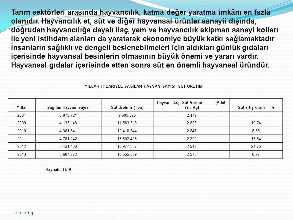 21.11.2014 8- Kayıt dışı süt ürünlerinin üretilip pazarlanması konusu; (T.C.