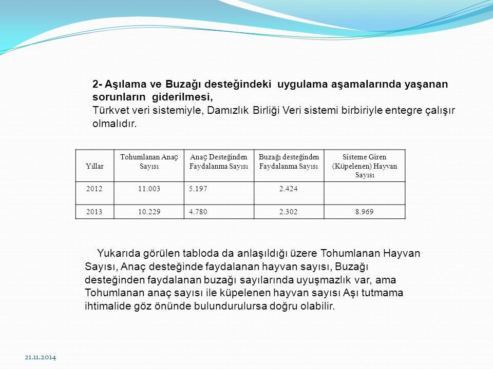 21.11.2014 2- Aşılama ve Buzağı desteğindeki uygulama aşamalarında yaşanan sorunların giderilmesi, Türkvet veri sistemiyle, Damızlık Birliği Veri sistemi birbiriyle entegre çalışır olmalıdır.