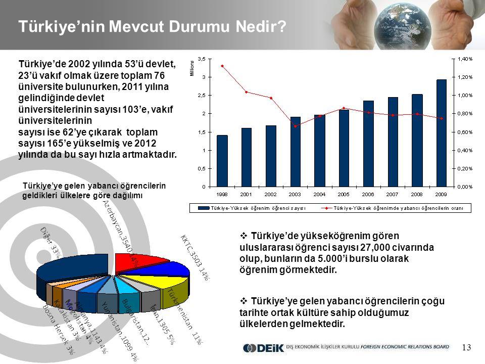 13 Türkiye'nin Mevcut Durumu Nedir.