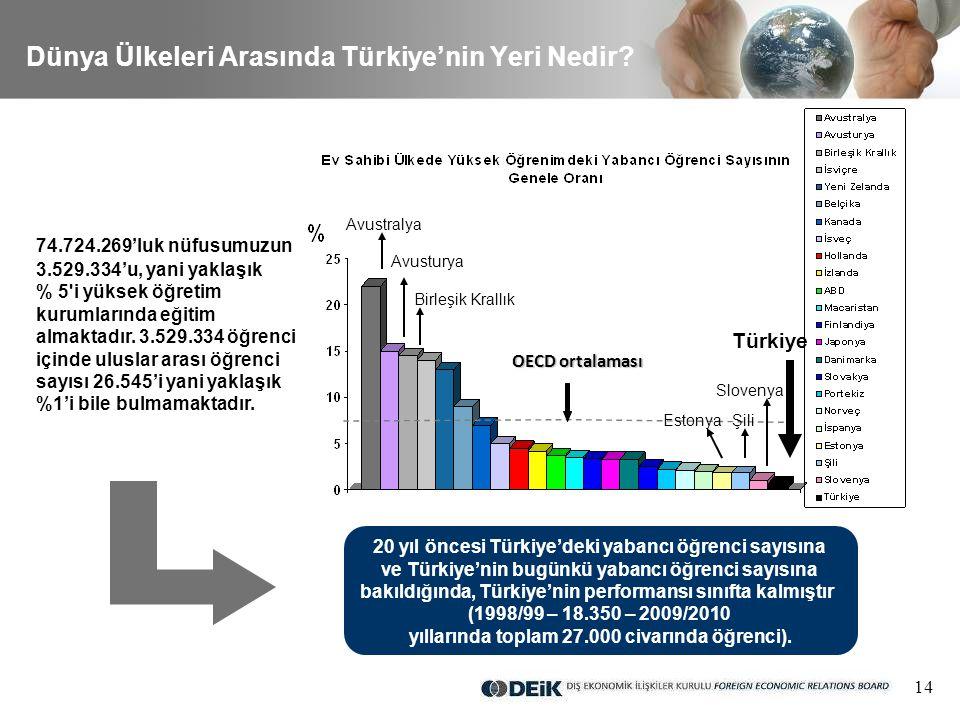 14 Dünya Ülkeleri Arasında Türkiye'nin Yeri Nedir.