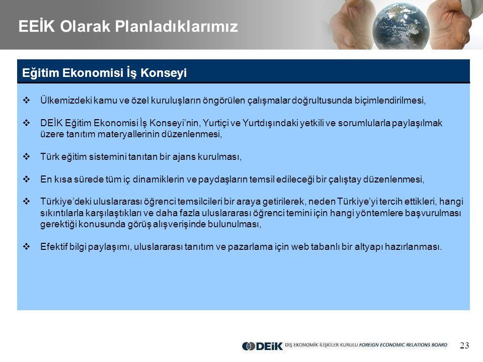 23 Eğitim Ekonomisi İş Konseyi  Ülkemizdeki kamu ve özel kuruluşların öngörülen çalışmalar doğrultusunda biçimlendirilmesi,  DEİK Eğitim Ekonomisi İş Konseyi'nin, Yurtiçi ve Yurtdışındaki yetkili ve sorumlularla paylaşılmak üzere tanıtım materyallerinin düzenlenmesi,  Türk eğitim sistemini tanıtan bir ajans kurulması,  En kısa sürede tüm iç dinamiklerin ve paydaşların temsil edileceği bir çalıştay düzenlenmesi,  Türkiye'deki uluslararası öğrenci temsilcileri bir araya getirilerek, neden Türkiye'yi tercih ettikleri, hangi sıkıntılarla karşılaştıkları ve daha fazla uluslararası öğrenci temini için hangi yöntemlere başvurulması gerektiği konusunda görüş alışverişinde bulunulması,  Efektif bilgi paylaşımı, uluslararası tanıtım ve pazarlama için web tabanlı bir altyapı hazırlanması.