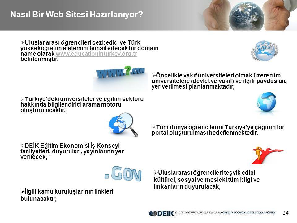 24 Nasıl Bir Web Sitesi Hazırlanıyor.