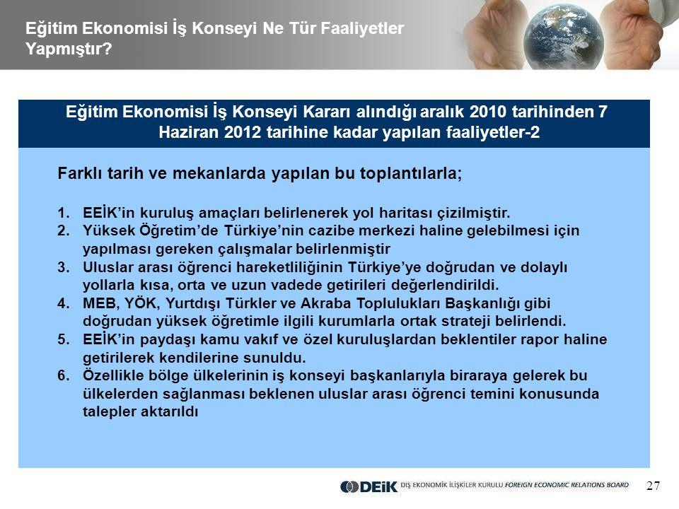 27 Eğitim Ekonomisi İş Konseyi Kararı alındığı aralık 2010 tarihinden 7 Haziran 2012 tarihine kadar yapılan faaliyetler-2 Farklı tarih ve mekanlarda yapılan bu toplantılarla; 1.EEİK'in kuruluş amaçları belirlenerek yol haritası çizilmiştir.