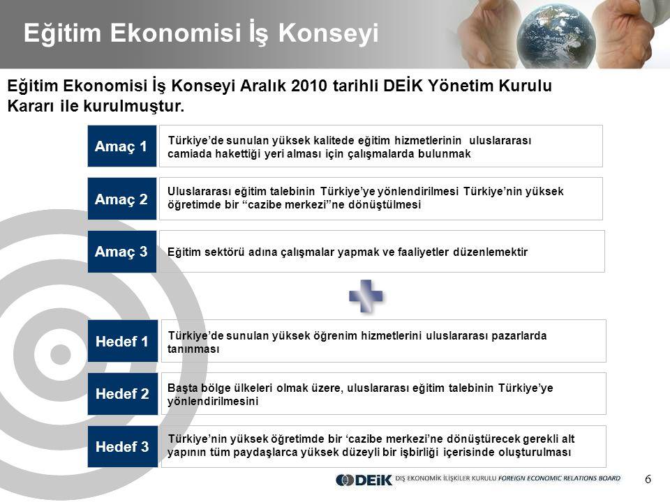 6 Eğitim Ekonomisi İş Konseyi Eğitim Ekonomisi İş Konseyi Aralık 2010 tarihli DEİK Yönetim Kurulu Kararı ile kurulmuştur.