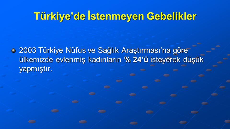 Türkiye'de İstenmeyen Gebelikler 2003 Türkiye Nüfus ve Sağlık Araştırması'na göre ülkemizde evlenmiş kadınların % 24'ü isteyerek düşük yapmıştır.
