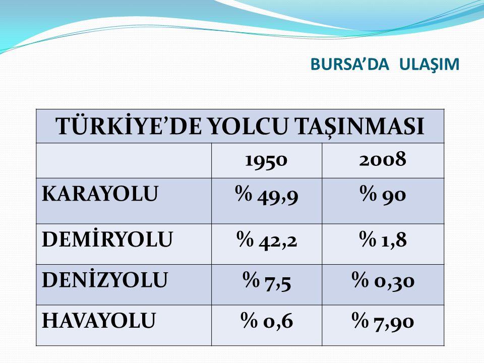 BURSA'DA ULAŞIM TÜRKİYE'DE YOLCU TAŞINMASI 19502008 KARAYOLU% 49,9% 90 DEMİRYOLU% 42,2% 1,8 DENİZYOLU% 7,5% 0,30 HAVAYOLU% 0,6% 7,90