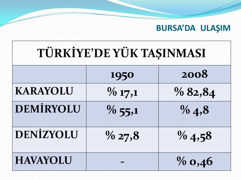 BURSA'DA ULAŞIM TÜRKİYE'DE YÜK TAŞINMASI 19502008 KARAYOLU % 17,1% 82,84 DEMİRYOLU % 55,1% 4,8 DENİZYOLU % 27,8% 4,58 HAVAYOLU -% 0,46