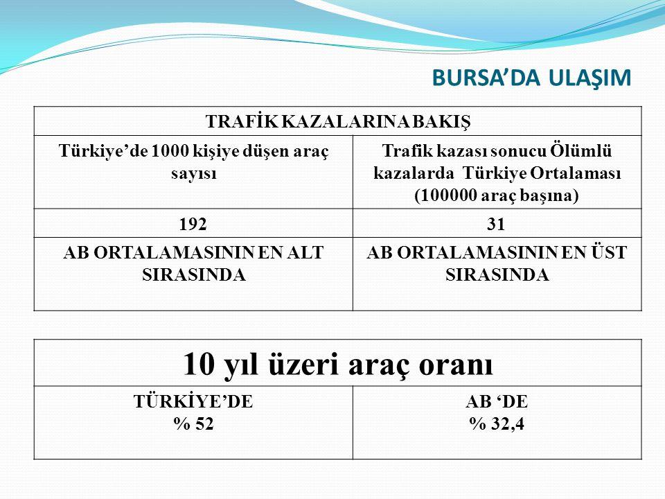 BURSA'DA ULAŞIM TRAFİK KAZALARINA BAKIŞ Türkiye'de 1000 kişiye düşen araç sayısı Trafik kazası sonucu Ölümlü kazalarda Türkiye Ortalaması (100000 araç başına) 19231 AB ORTALAMASININ EN ALT SIRASINDA AB ORTALAMASININ EN ÜST SIRASINDA 10 yıl üzeri araç oranı TÜRKİYE'DE % 52 AB 'DE % 32,4